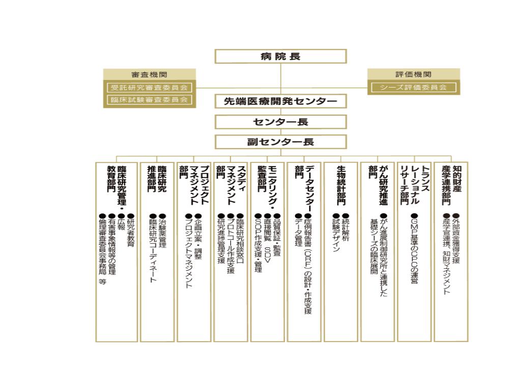 各部門/委員会の図